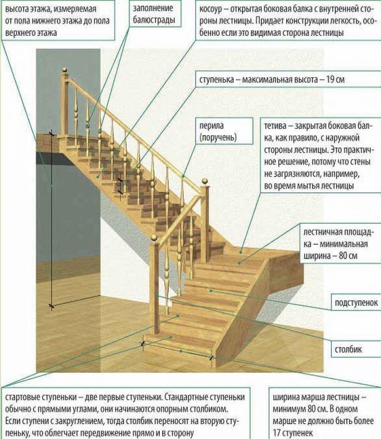Как сделать ступени для лестниц