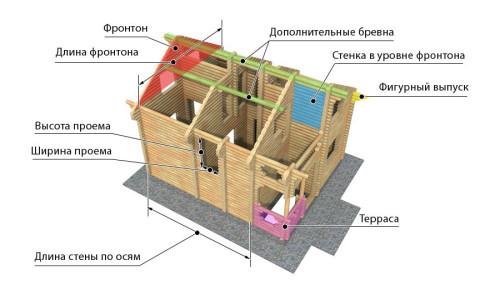 Схема сруба